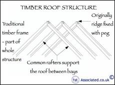 Listed Buildings The Pros And Cons Of Buying A Grade Ii Listed Timber Frame House