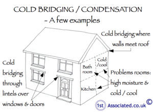 thermal bridging