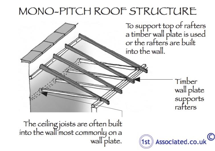 structural survey