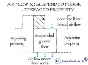 Air flow to suspended floor of terraced house